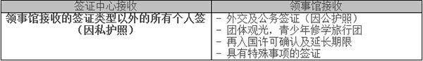 韩国签证接收范围
