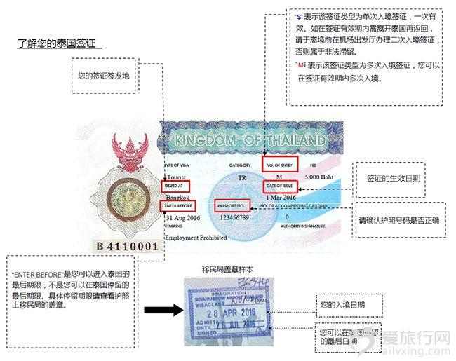 泰国签证说明图.jpg